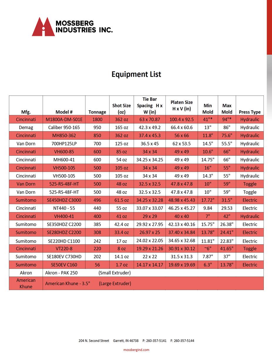 Mossberg Industries Equipment List